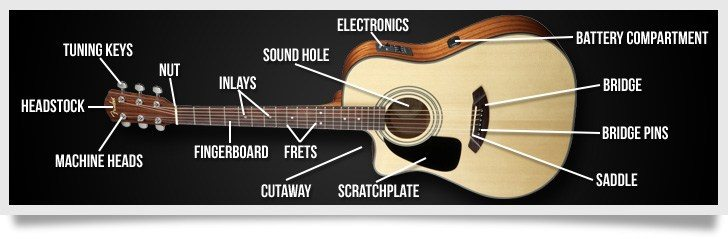 acoustic-electric-guitar-anatomy